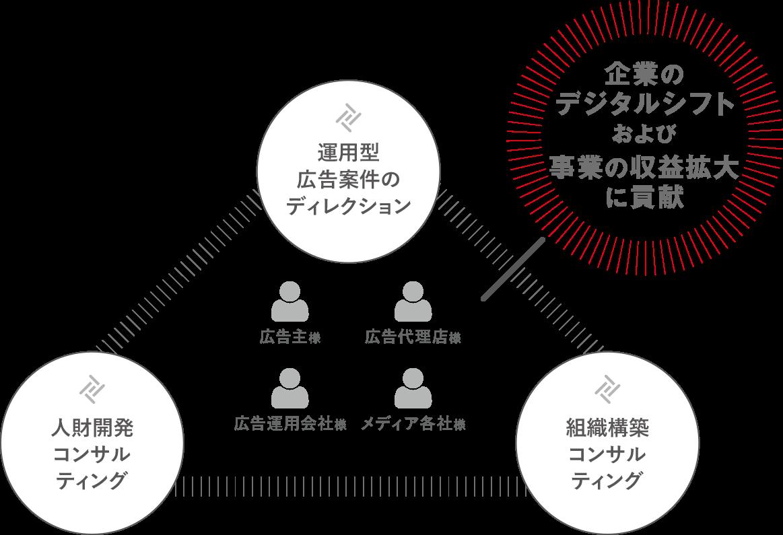 組織構築及び人財開発支援事業