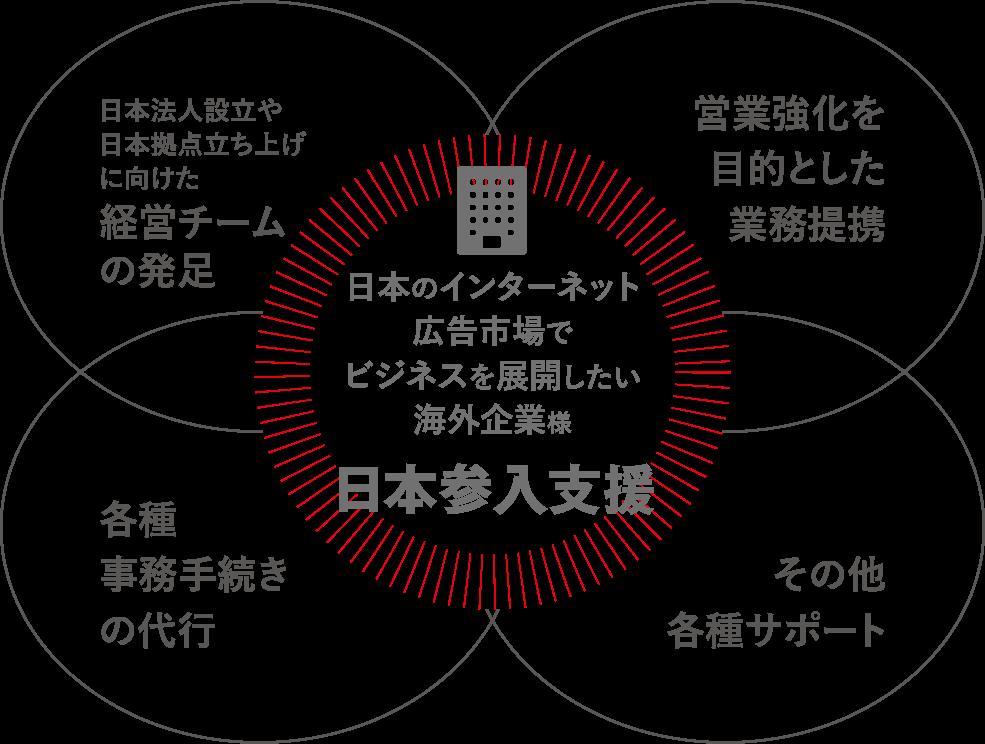 海外企業の日本参入支援事業
